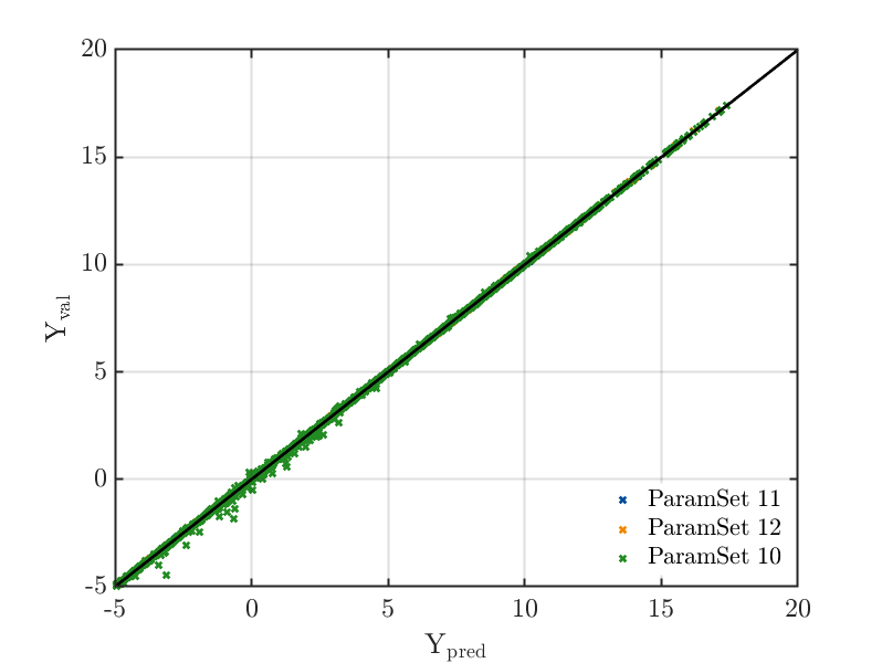 True vs. PCE approximation of a computational model