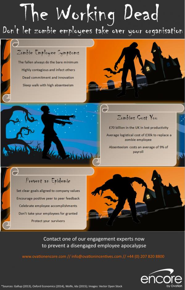 Zombie Infographic 2015