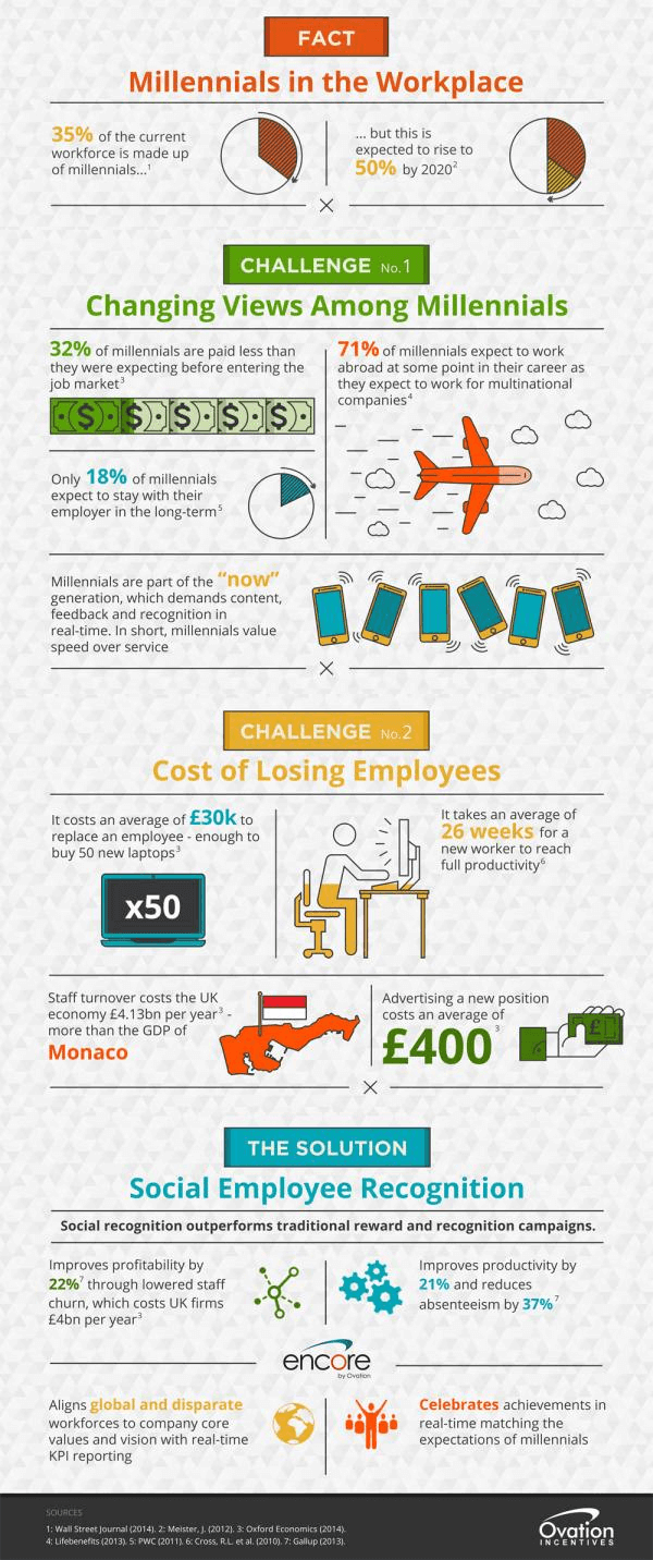 Millennials in the Workplace inforgraphic