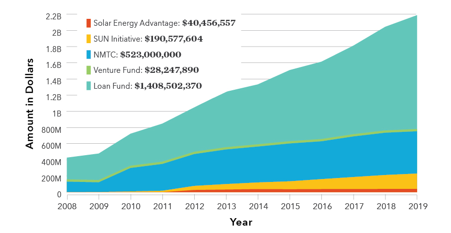 Area graph showing an increase in dollars invested in 5 sectors from 2008 to 2019. Sectors from largest to smallest: loan fund; venture fund; new market tax credits; SUN initiative; solar energy advantage.  Solar Energy Advantage: $40,456,557 SUN Initiative: $190,577,604 NMTC: $523,000,000 Venture Fund: $28,247,890 Loan Fund: $1,408,502,370
