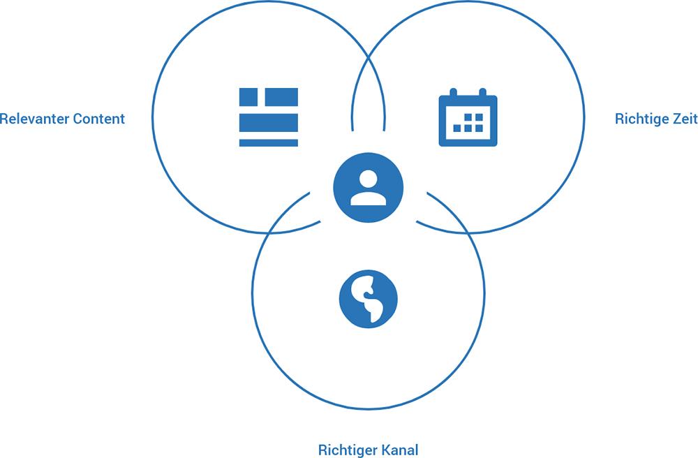 Grafik Online-Shop vs. Marktplatz