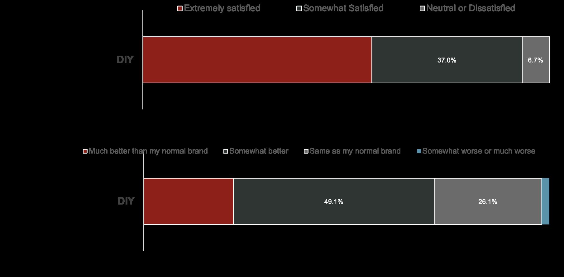 Dec 2020 - Shifting DIY Brand Behaviors - image 2.png