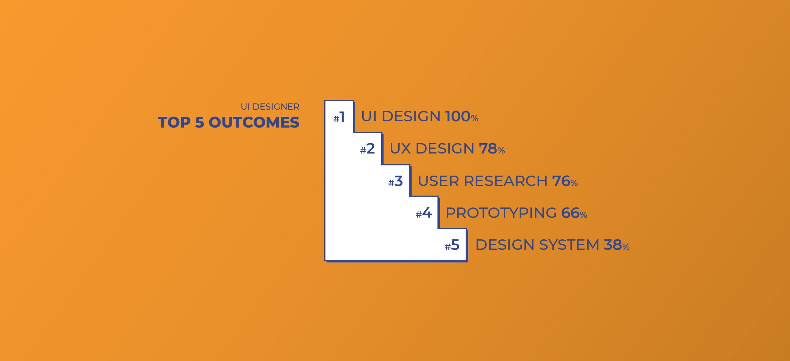 Top 5 Outcomes for UI Designers: UI, UX, User Research, Prototyping, Design system