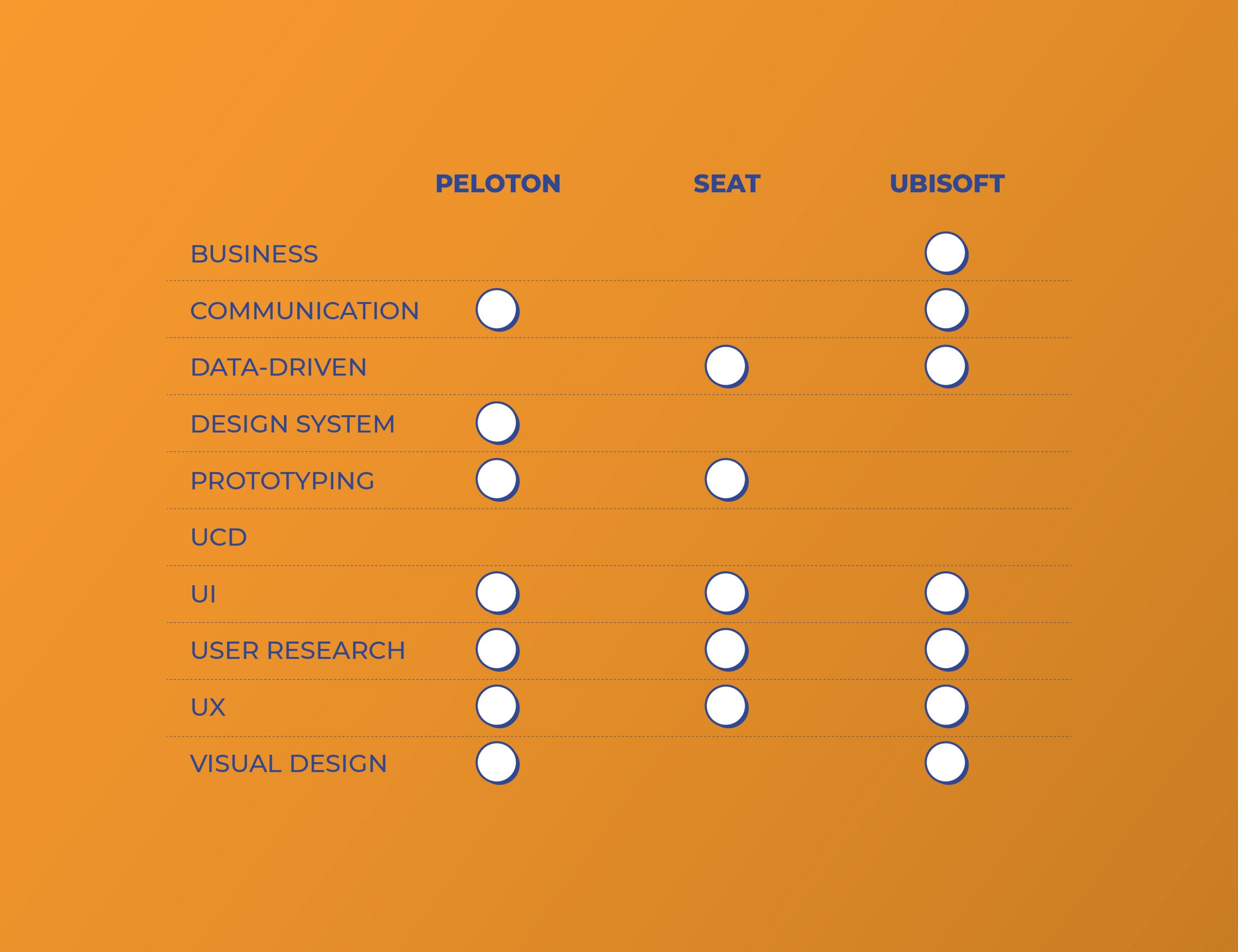 Peloton, Seat and Ubisoft requests for Visual Designers: sometimes similar, sometimes different.
