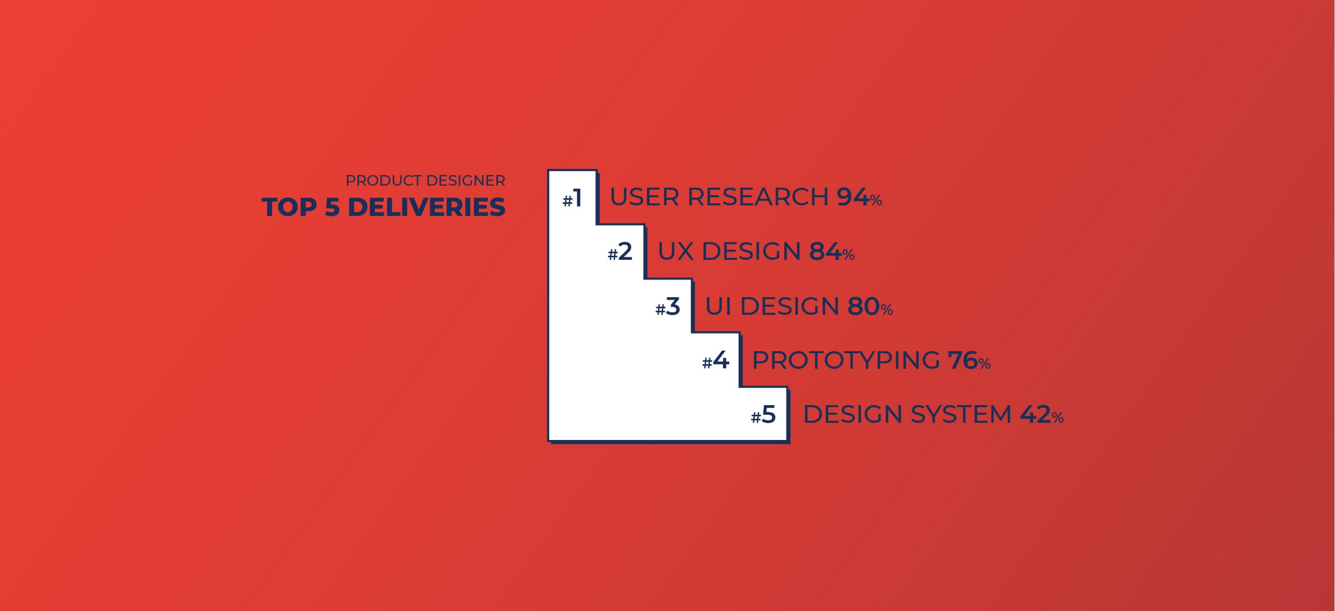 Top 5 Outcomes for Product Designers: User Research, UX, UI, Prototyping, Design system