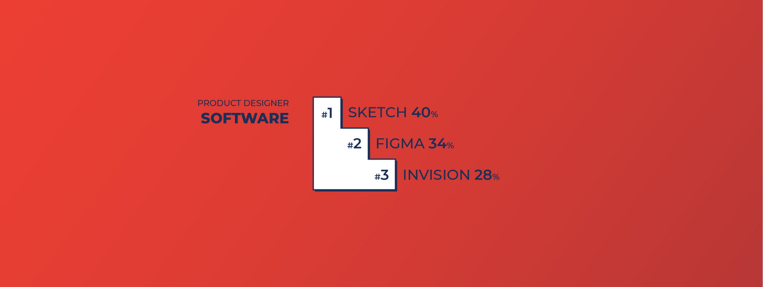 Top 3 Software for Product Designers: #1 Sketch, #2 Figma and #3 Invision