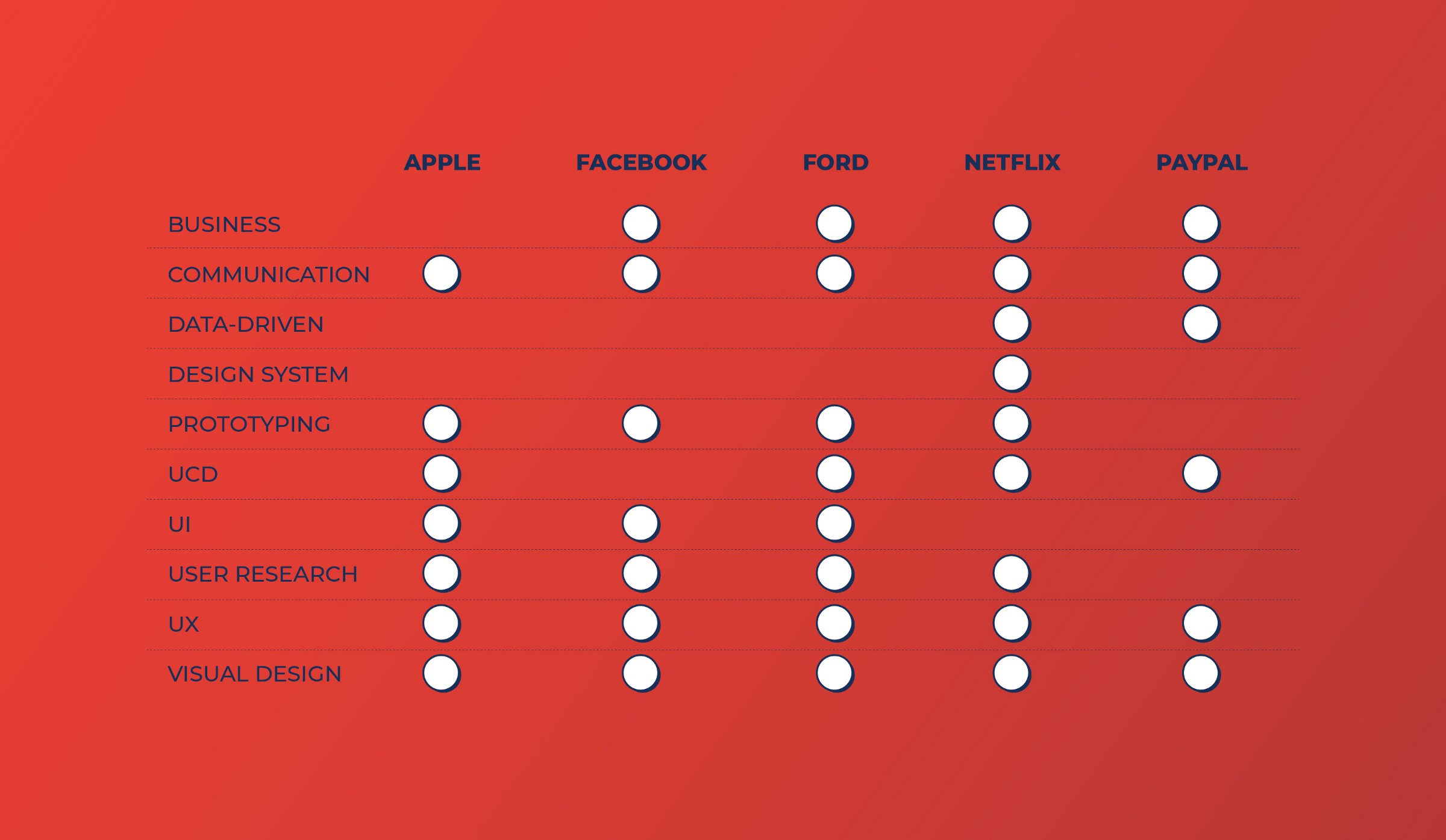 Apple, Facebook, Ford, Netflix and Paypal requests for Visual Designers: sometimes similar, sometimes different.
