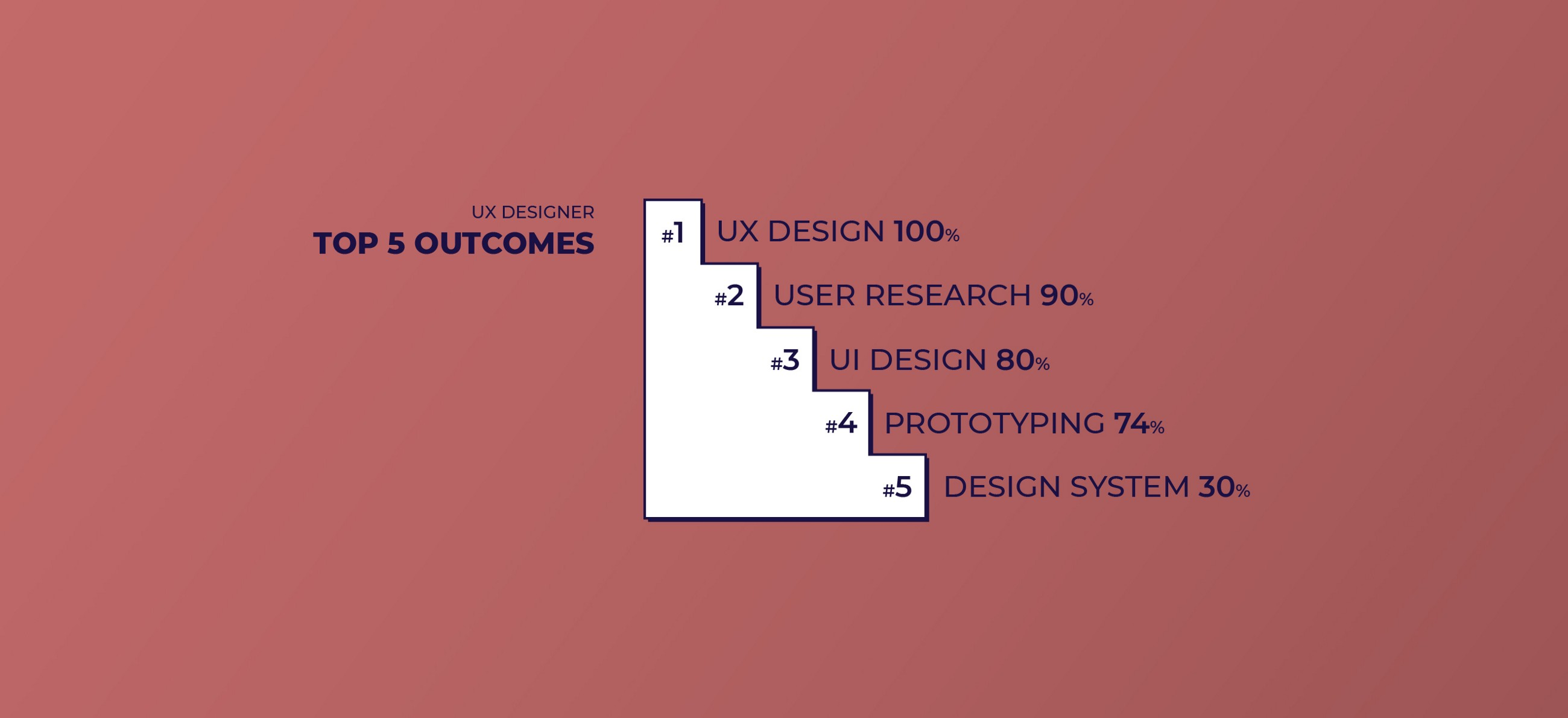 Top 5 Outcomes for UX Designers: UX, User Research, UI, Prototyping, Design system