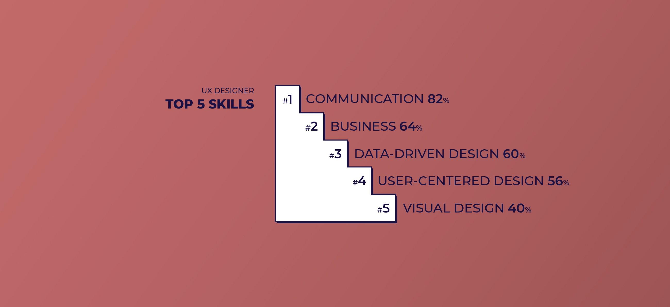 Top 5 Skills for UX Designers: Communication, Business, Data-driven design, User-centered design and Visual design