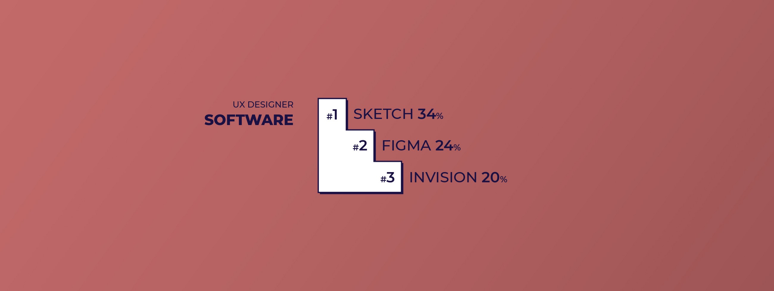 Top 3 Software for UX Designers: #1 Sketch, #2 Figma and #3 Invision