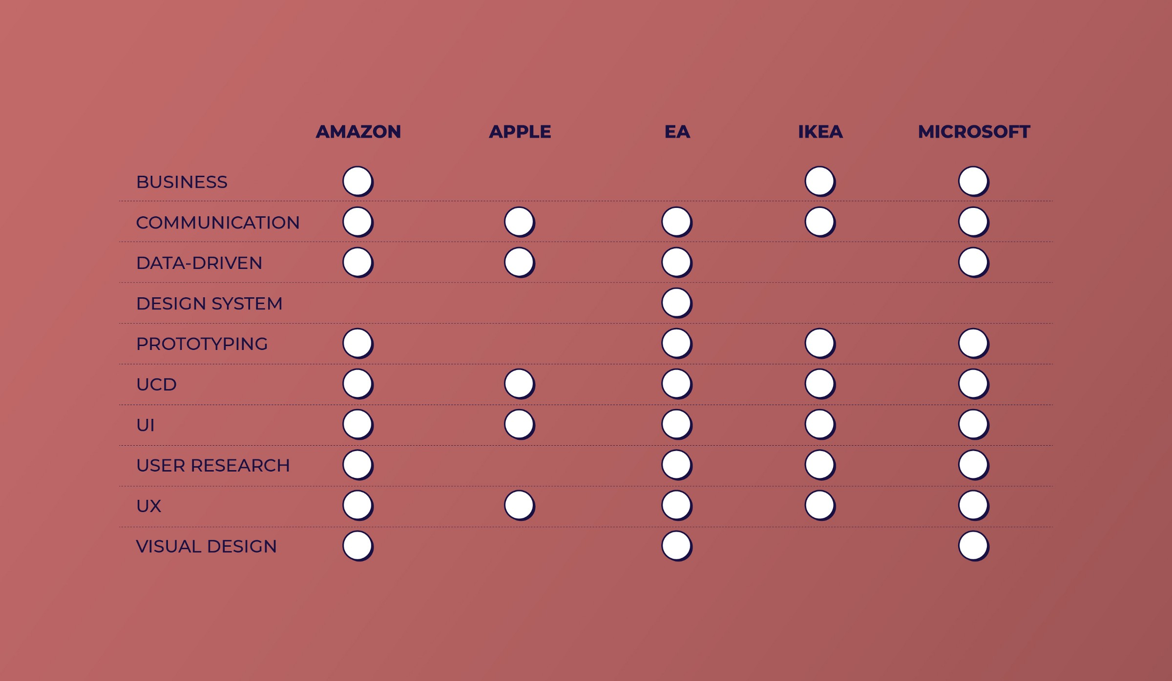 Amazon, Apple, EA, Ikea and Microsoft requests for UX Designers: sometimes similar, sometimes different.