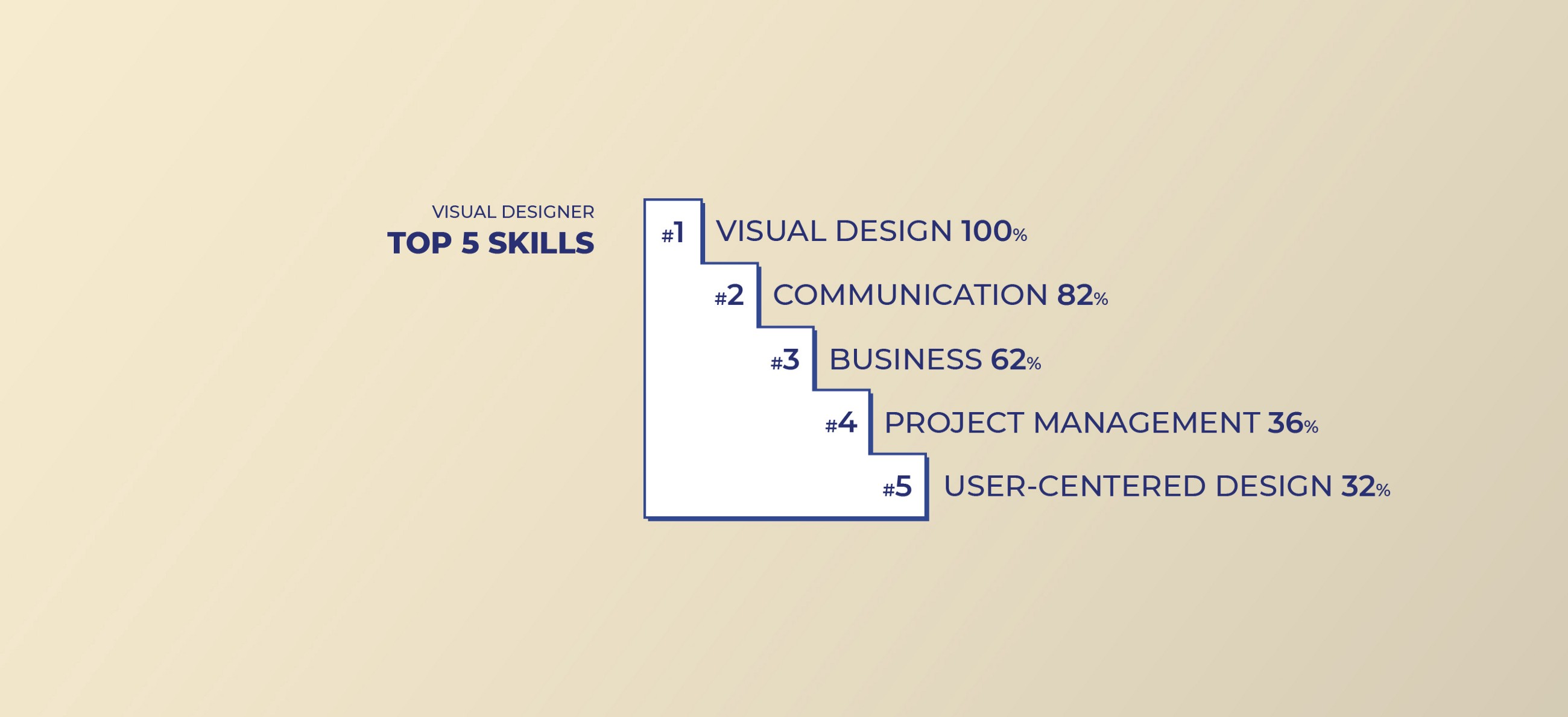 Top 5 skills for Visual Designers: Visual Design, Communication, Business, Project Management and User-centered design.