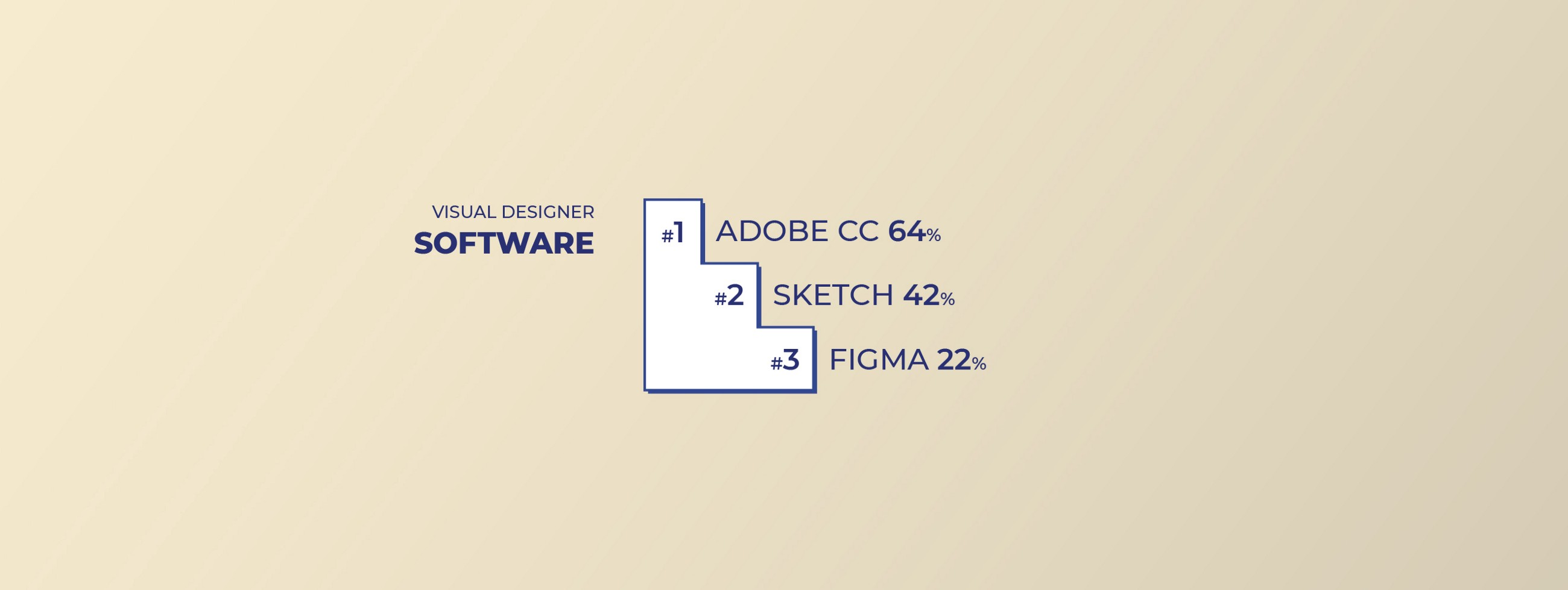 Top 3 Software for Visual Designers: #1 Adobe CC, #2 Sketch and #3 Figma