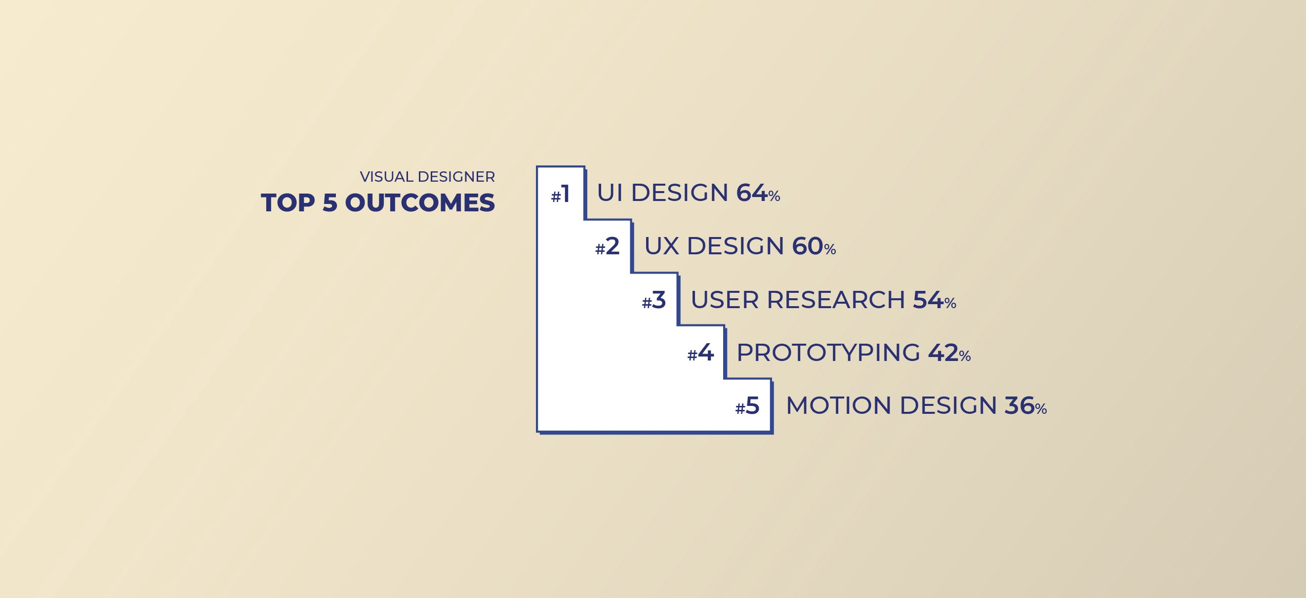 Top 5 Outcomes for Visual Designers: UI, UX, User Research, Prototyping, Motion Design.