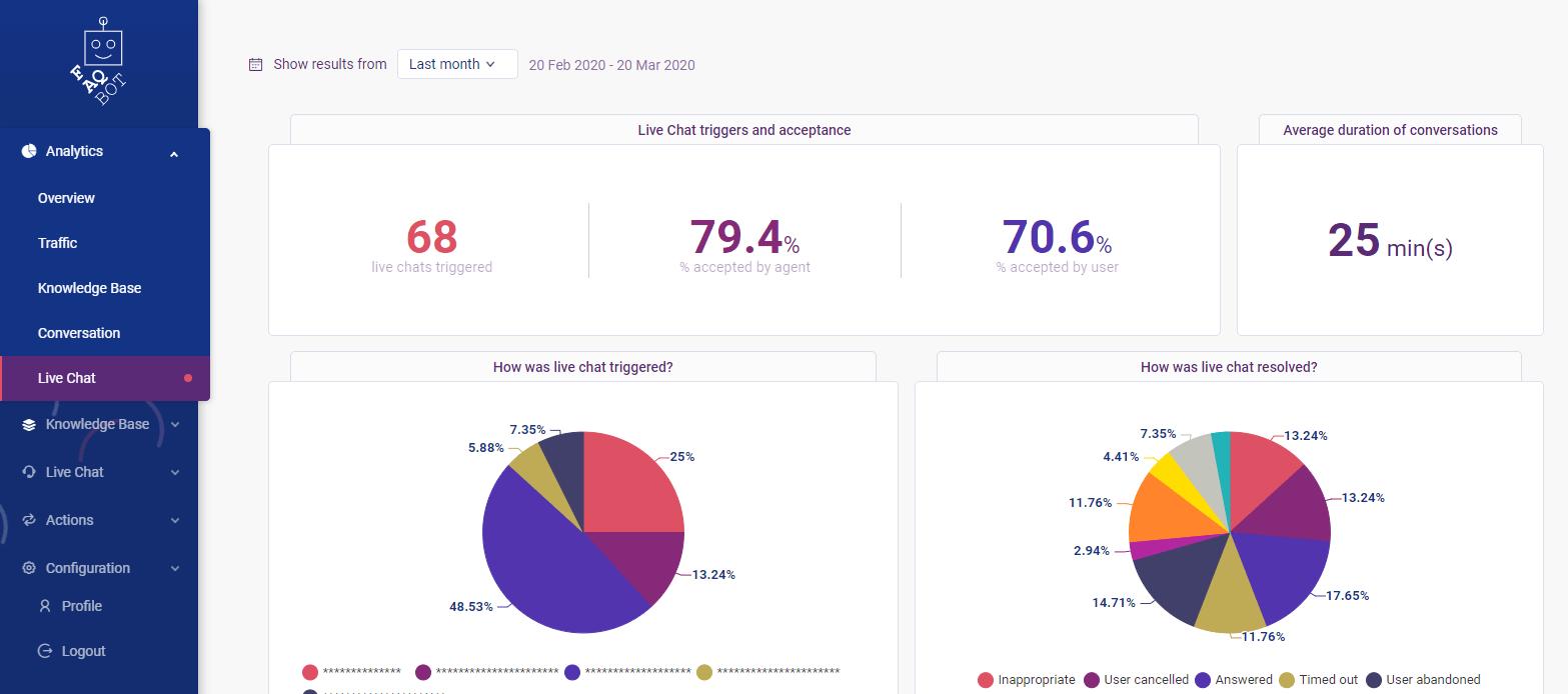 Live chat analytics screen