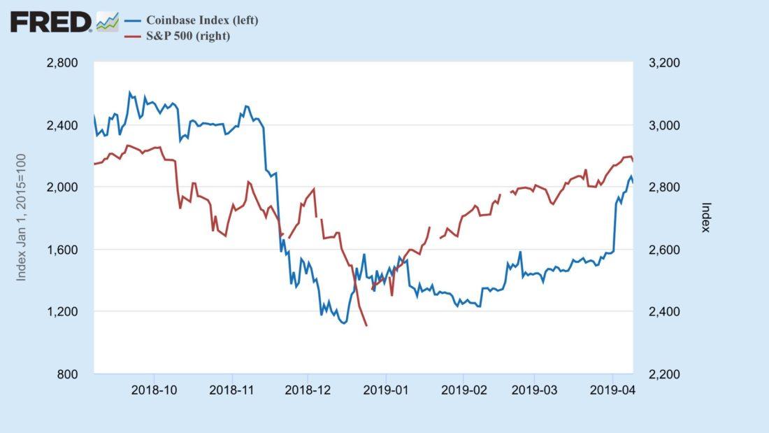 Coinbase vs S&P