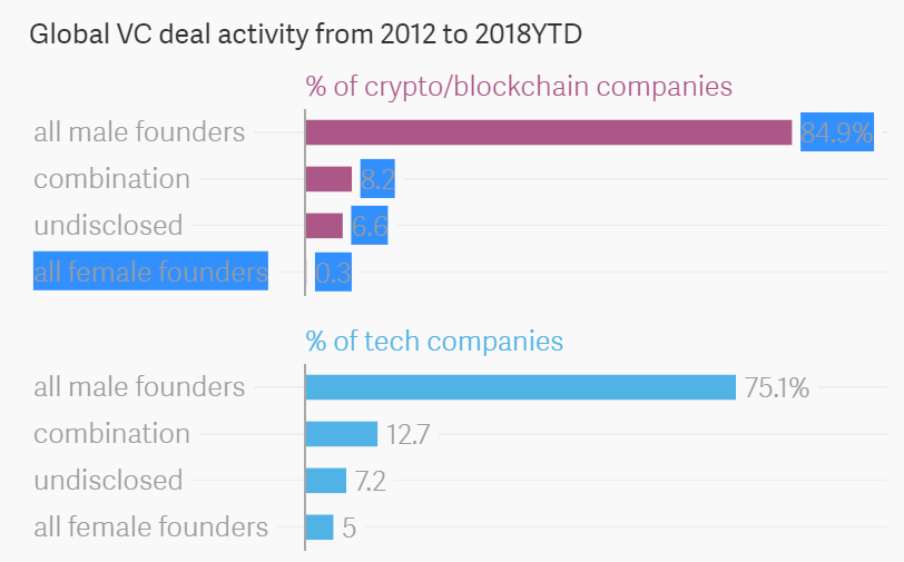 Global VC Deal Activity