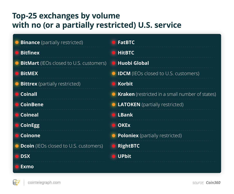 Crypto Exchanges U.S.