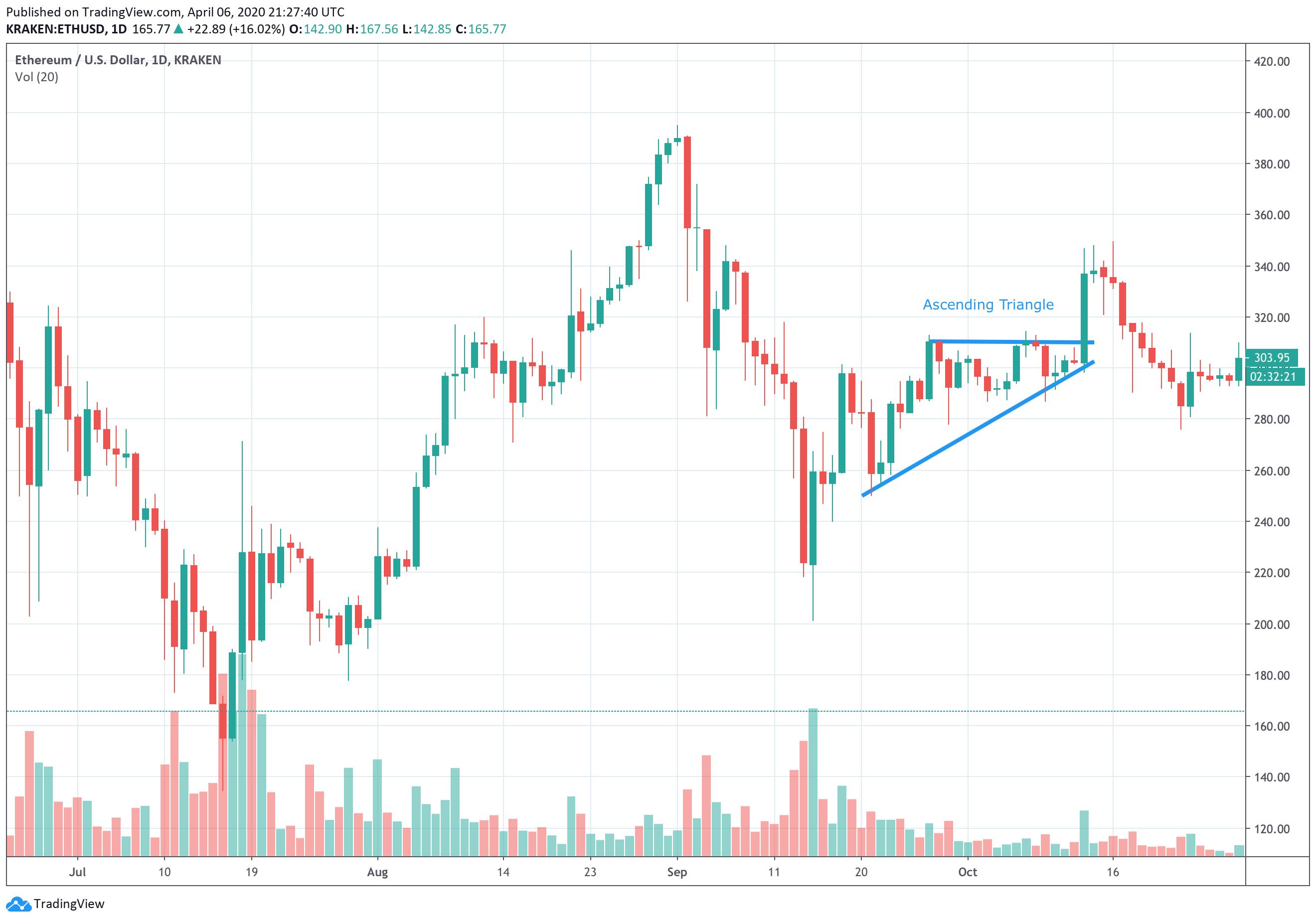 Crypto Chart Patterns