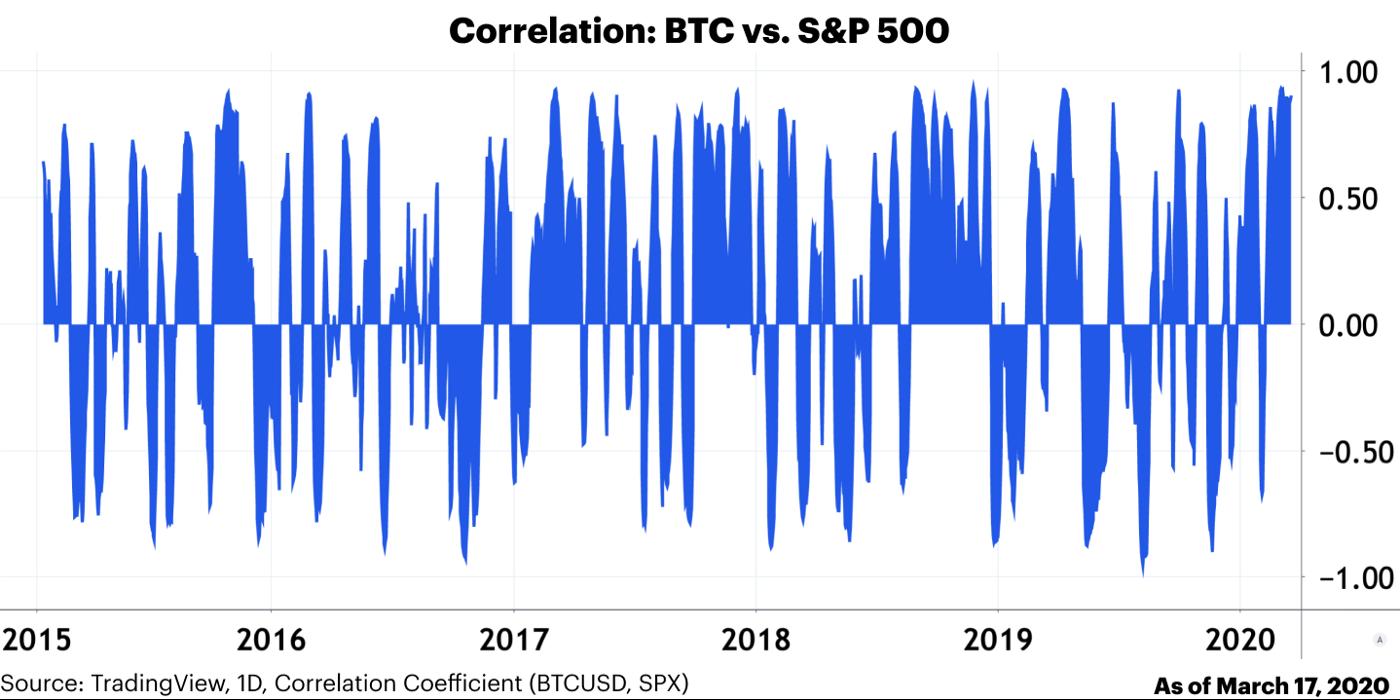 Bitcoin Correlation S&P