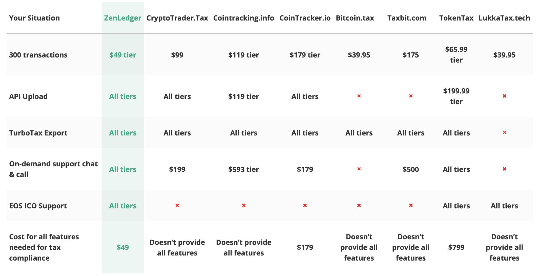Crypto Tax Software