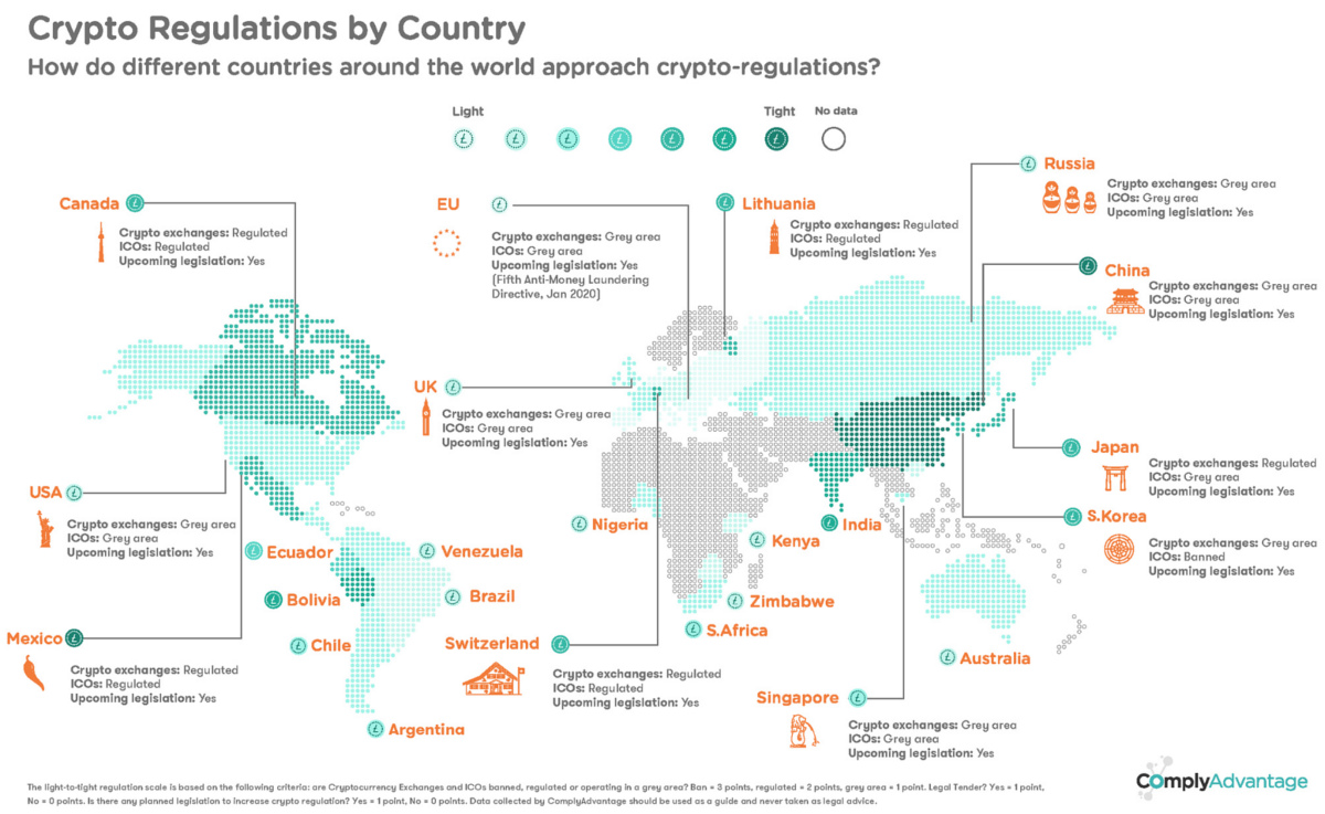 Crypto Regulations