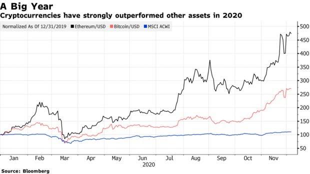 Bitcoin vs. Ethereum
