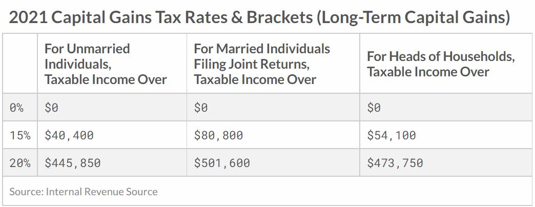 2021 capital gains tax rates