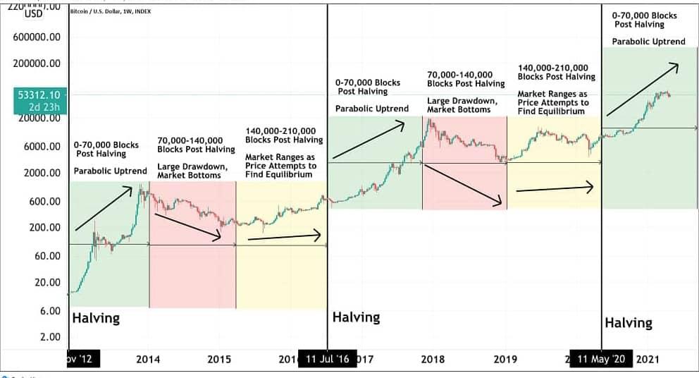 bitcoin halving chart