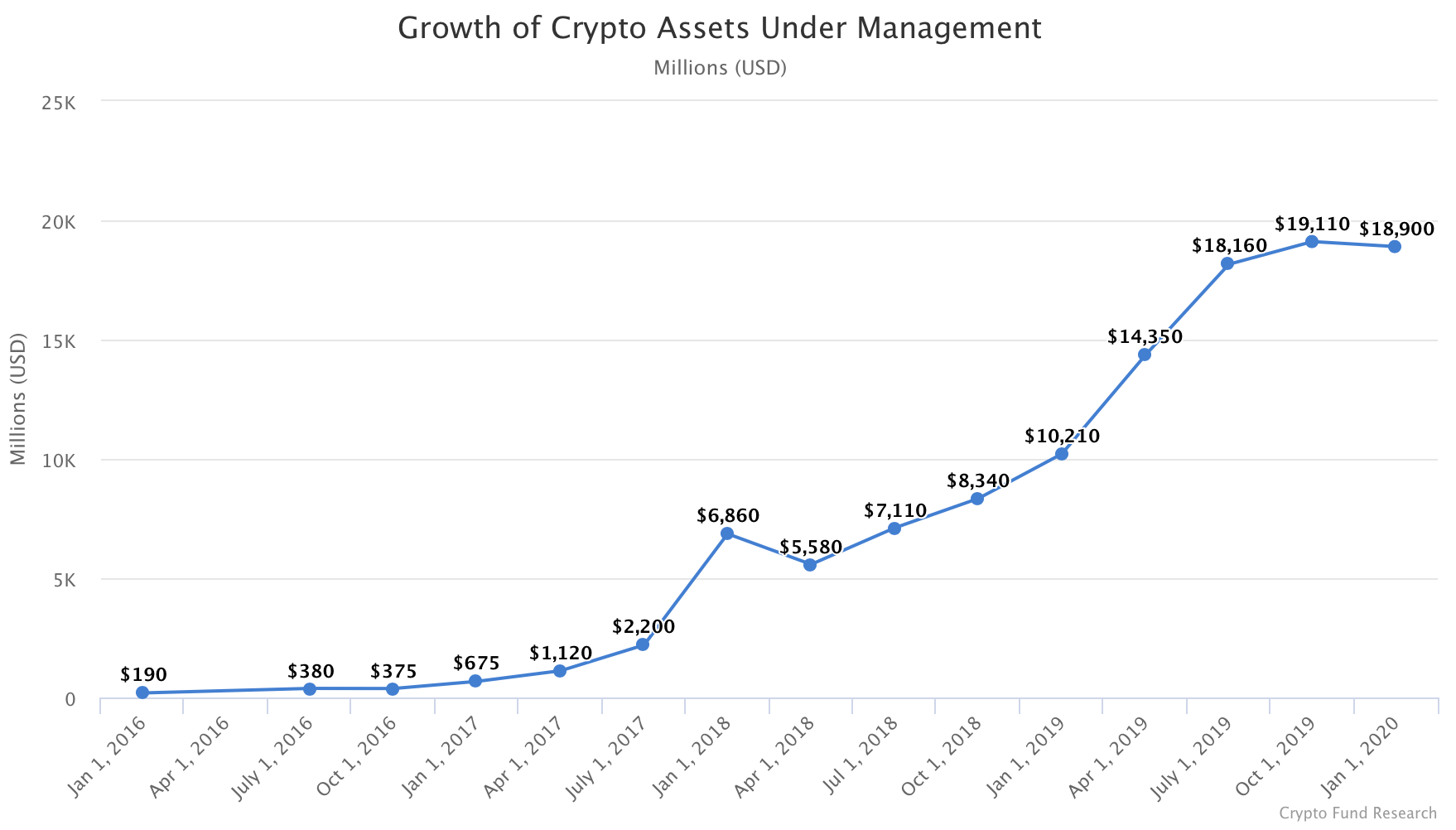 cryptocurrency retirement fund