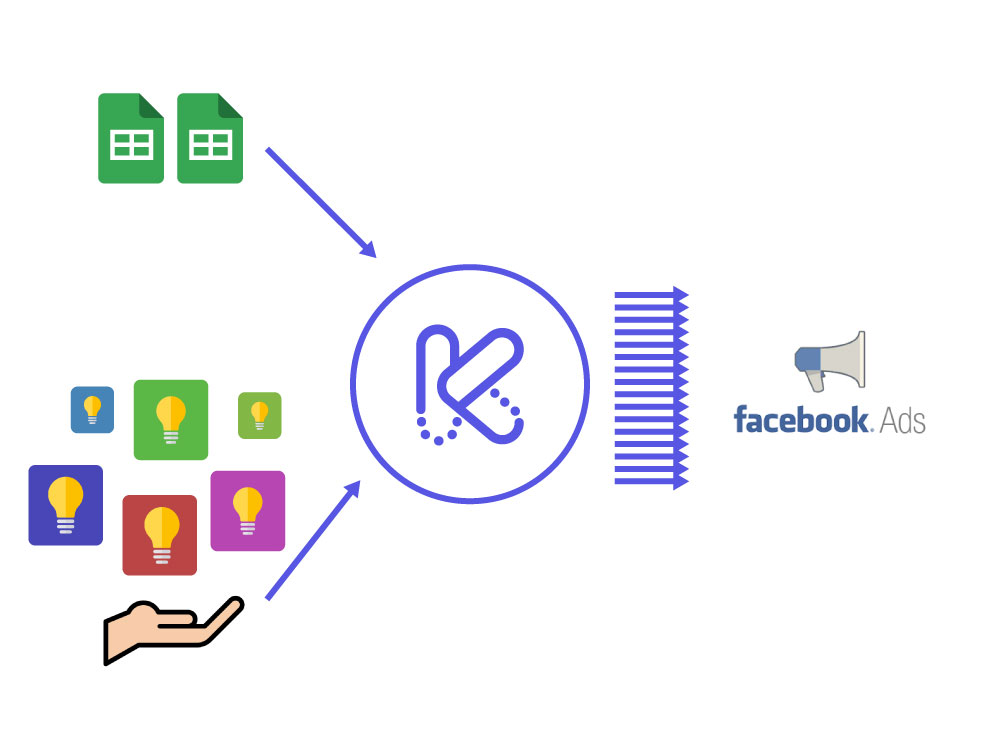sheet icons and ideas pointing to a kitchn logo and outputting facebook ads