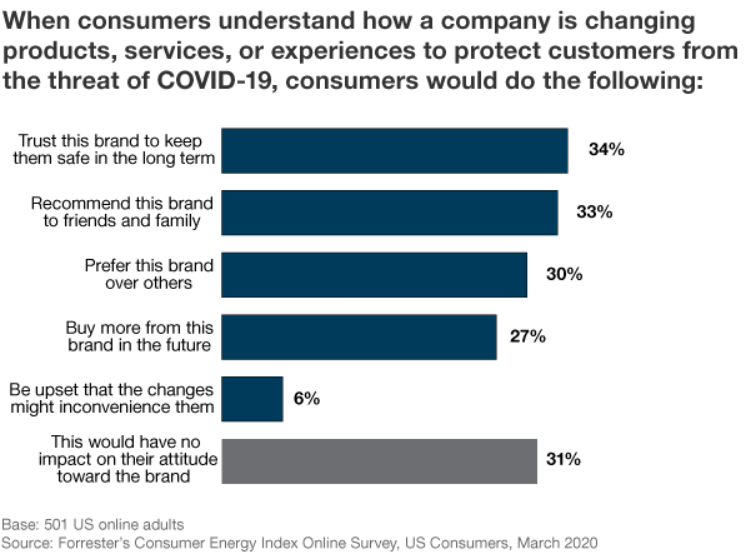 Empathy drives consumer energy during covid-19 crisis