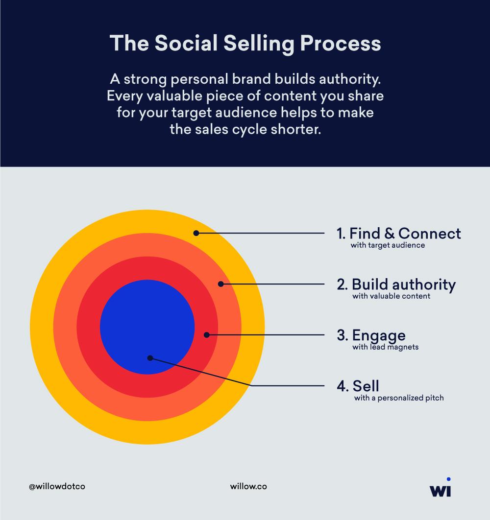 social-selling-process