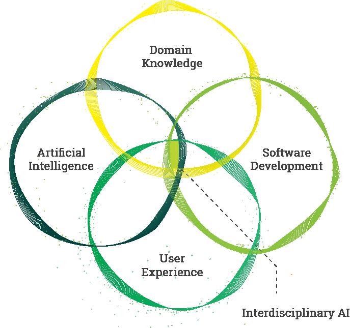 Venn diagram of company team skills