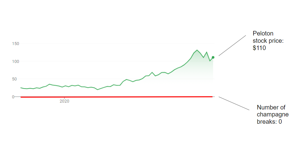 Peloton stock price vs. number of champagne breaks
