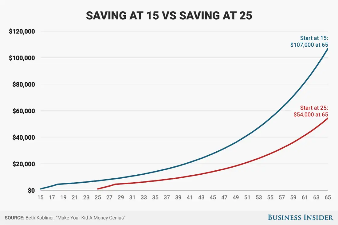 Line graph showing how time length impacts savings.