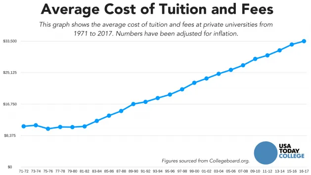 increasing college costs