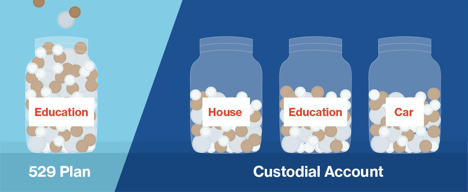 the flexibility of custodial accounts