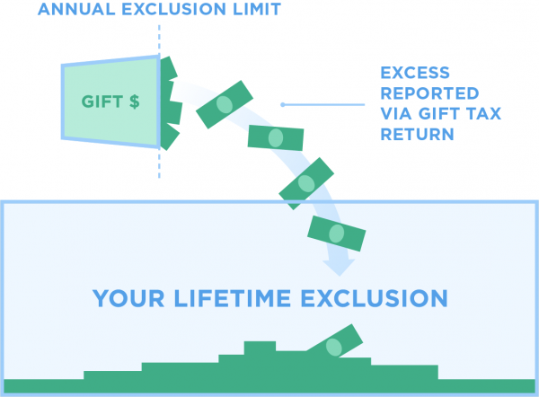 when you go over your annual exclusion amount, it simply reduces your lifetime exclusion amount.