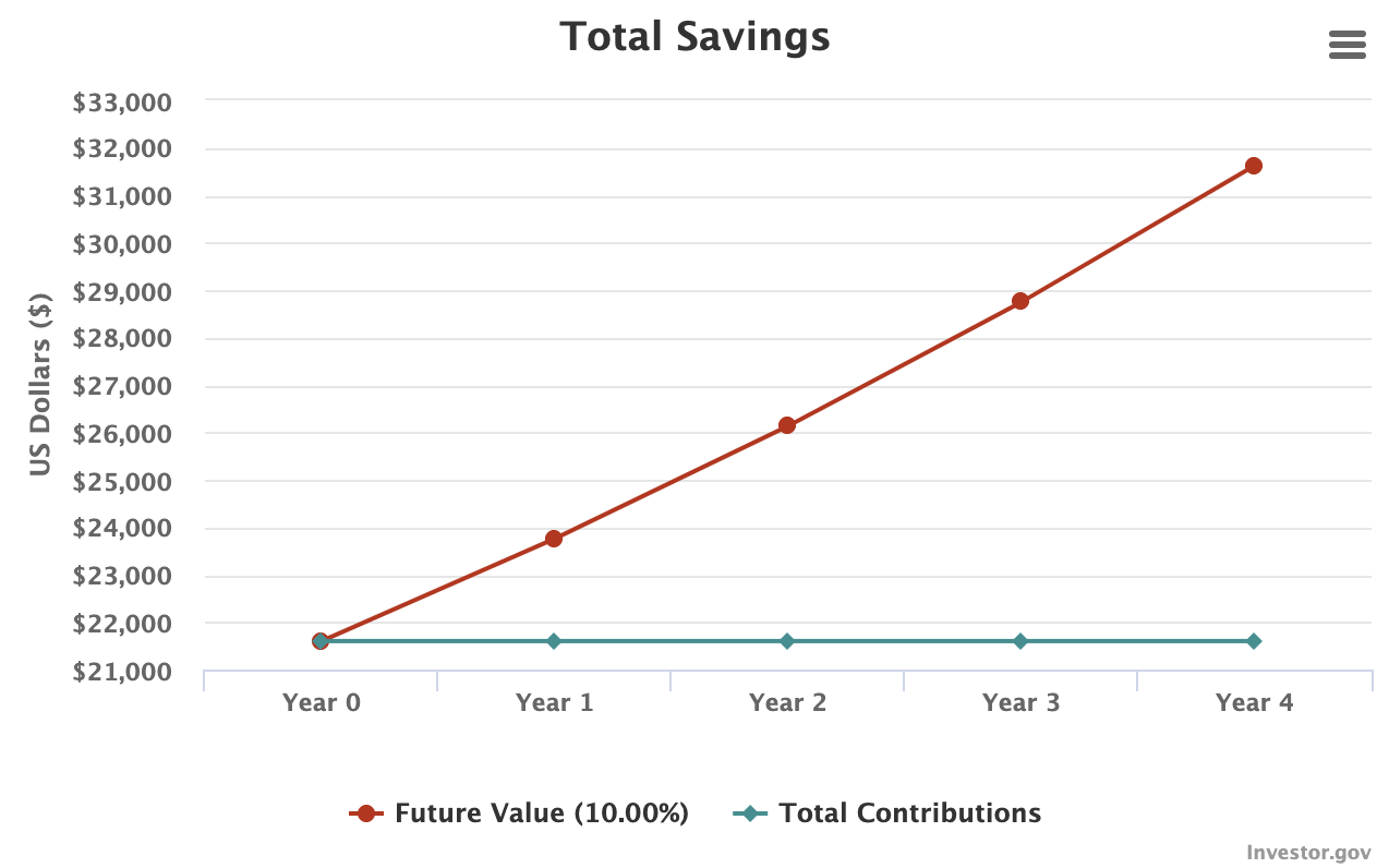 compound interest calculator chart over 4 years