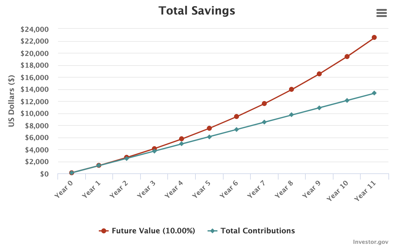 compound interest calculator chart over 11 years