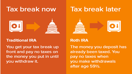 Roth IRAs allow you to pay no taxes on withdrawals since you invest after-tax money