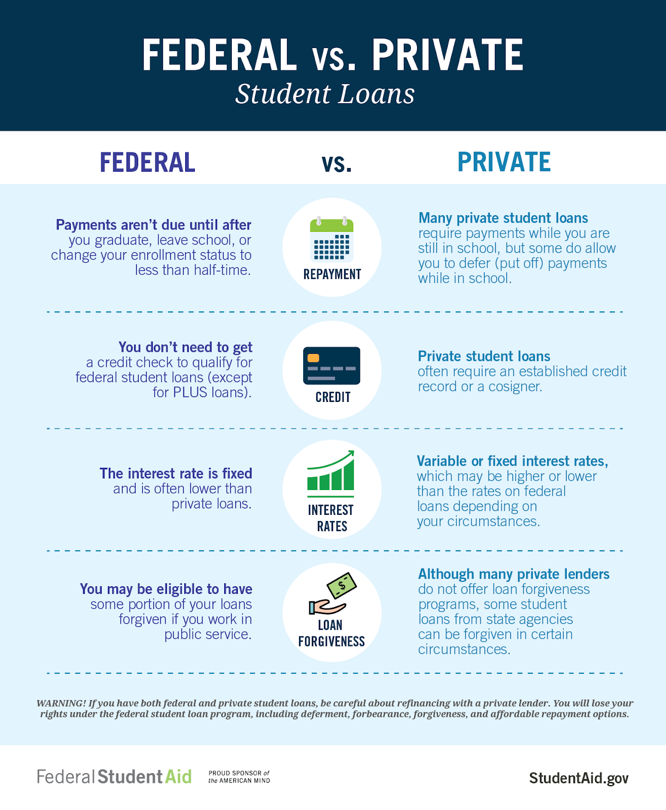 Federal Student Aid table showing key differences between federal student loans and private student loans.