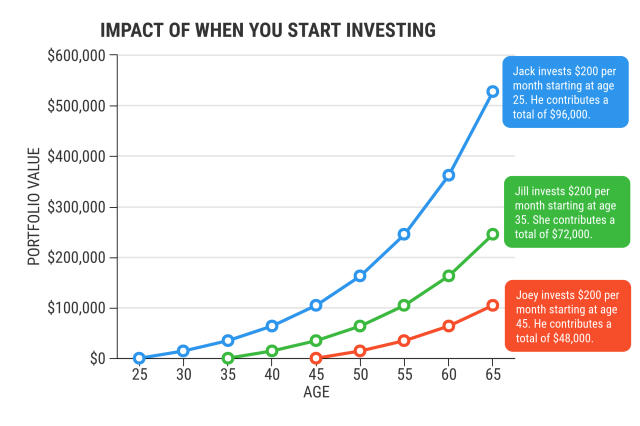 Investing growth over time