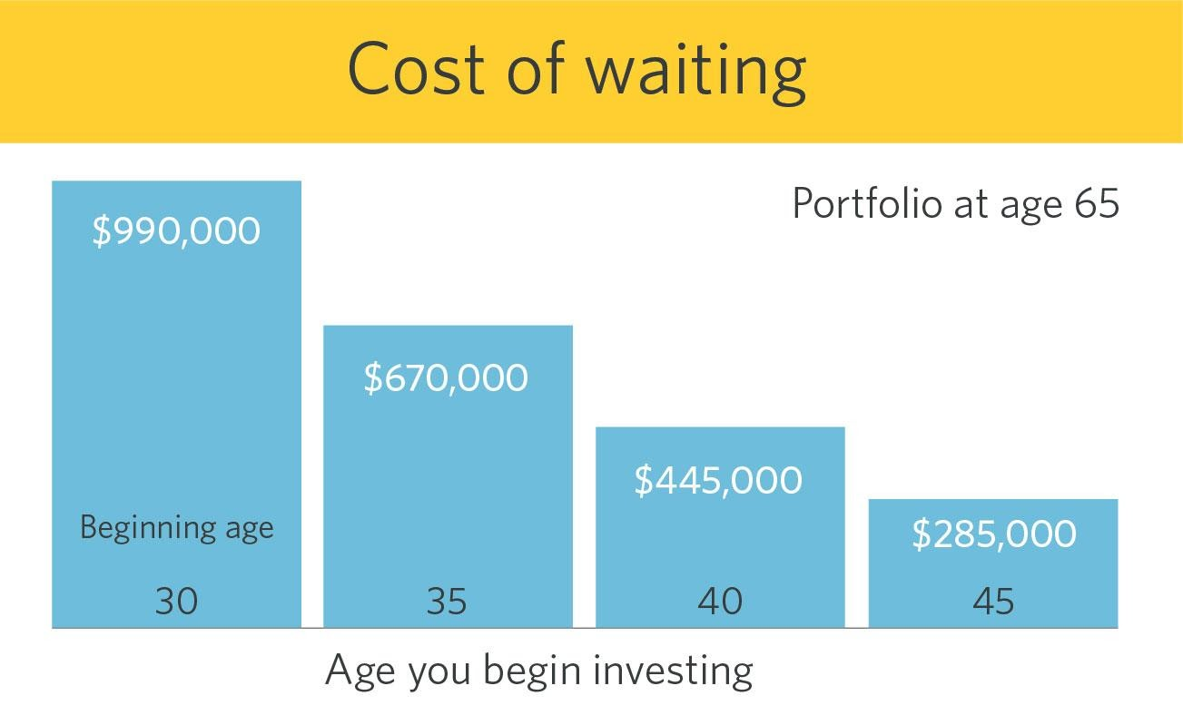 Investing early vs. later, cost of waiting