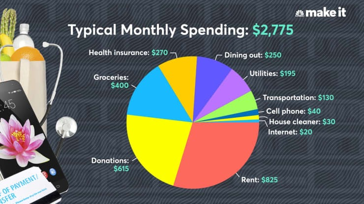 Average monthly spending for young adults