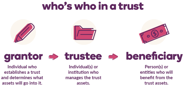 Infographic showing three roles in a trust fund: a grantor, trustee, and beneficiary.
