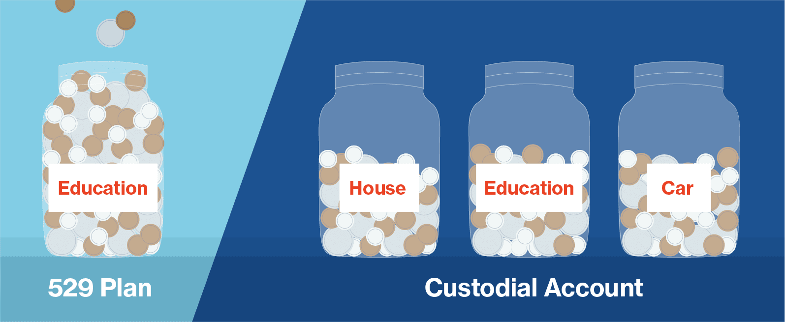 custodial accounts offer much more flexibility than 529 plans