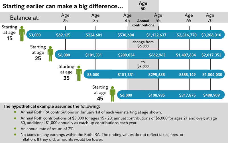 Chart showing example amount of money generated through Roth IRa based on time saved.