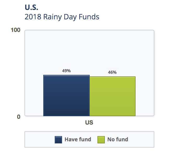 FINRA chart showing percentage of Americans with a rainy day fund.
